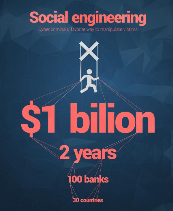 Social engineering information