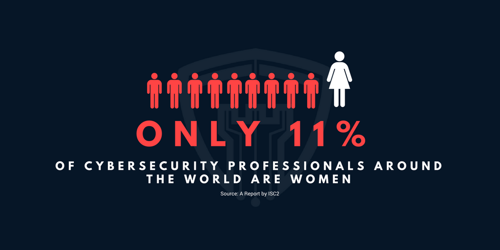 Only 11% of cybersecurity professionals around the world are women.