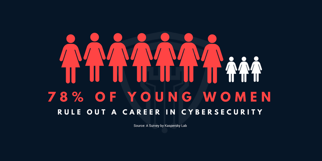 78% of young women rule out a career in cybersecurity.