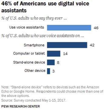 Uso de asistentes de voz por los americanos