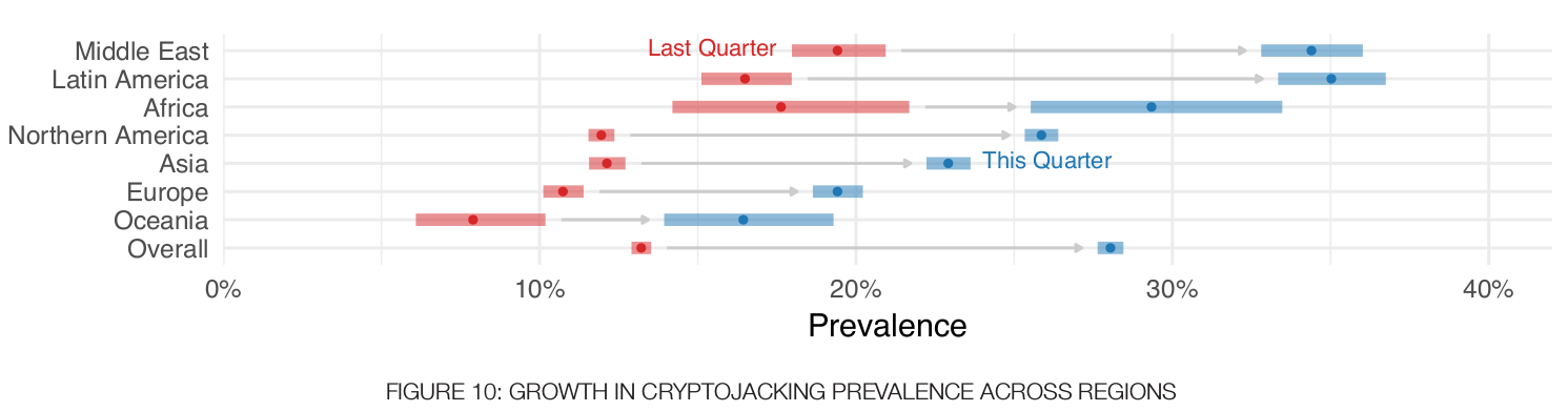 "Graph taken from the Fortinet report ""Threat Landscape Report"". Q1, 2018."