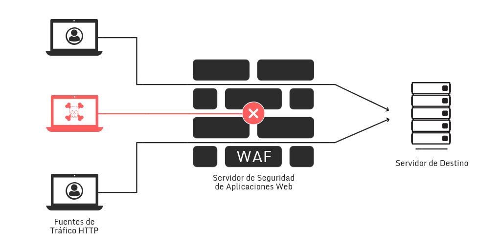 Qué es un WAF | Open Data Security