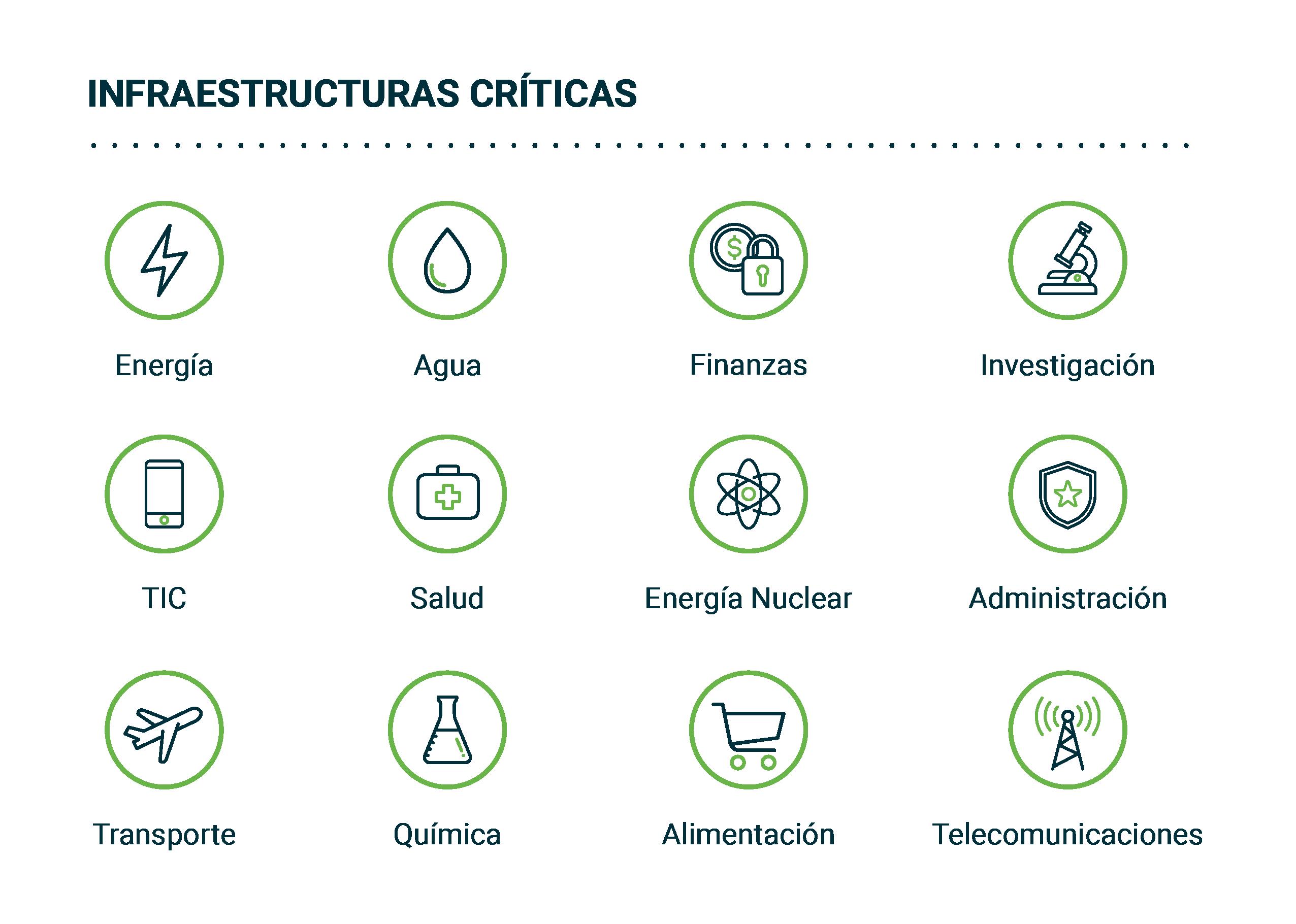 Protección de infraestructuras criticas
